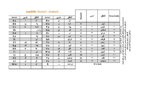 Alphabet-Lesehilfe